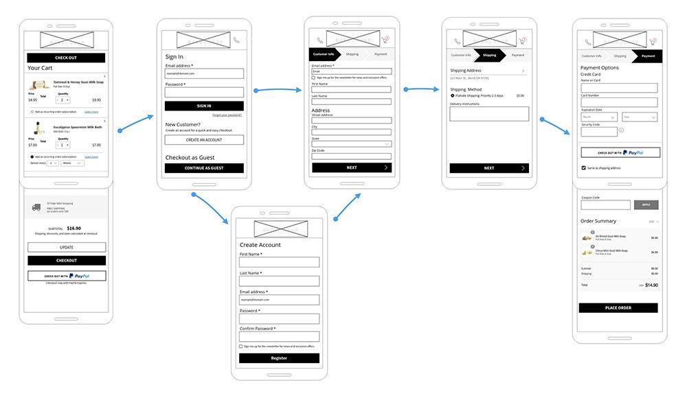 full wireframe flow for mobile shopping cart